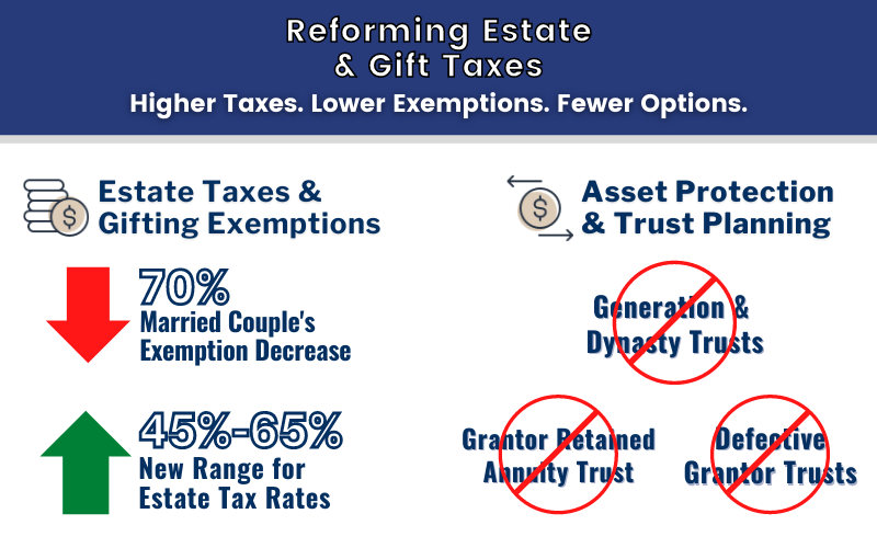 How Will Bernie's Proposed Estate and Gift Tax Bill Impact You?