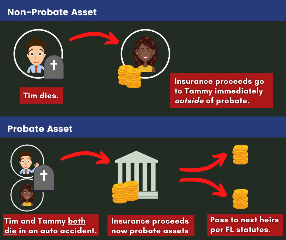 common death life insurance as probate asset
